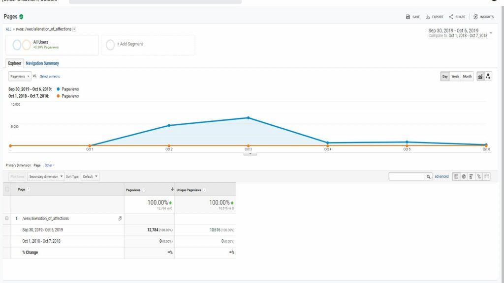 Google analytics screenshot of traffic spike