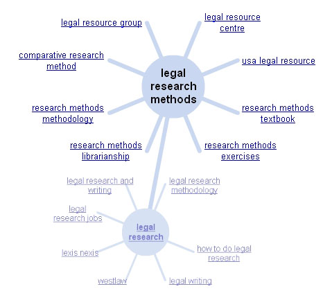 doctrinal research methodology Empirical or non-doctrinal legal research : conducting empirical research in law has originated recently empiric means deductive method of research.