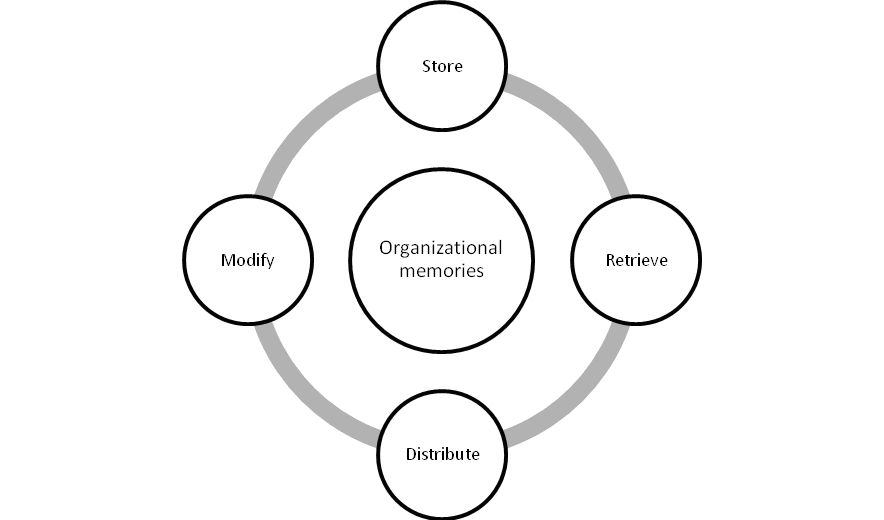 Knowledge Management Implementation