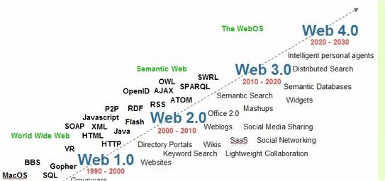 From Web 2.0 to Web 3.0
