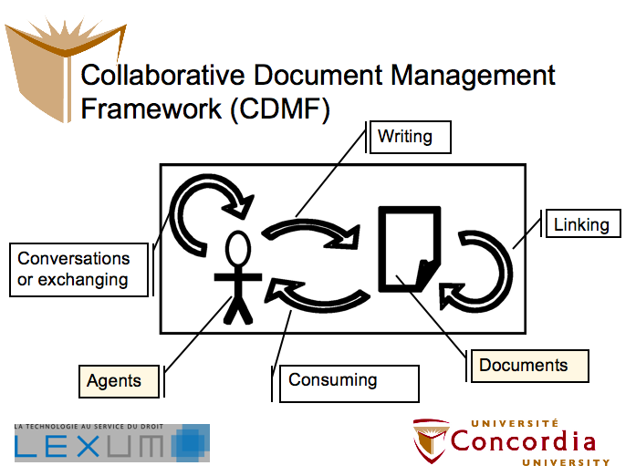 Collaborative Document Management Framework, Copyright 2010 Olivier Charbonneau, some rights reserved (Creative Commons: attribution, non-commercial-share-alike), www.culturelibre.ca