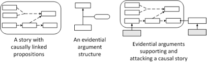 story argument