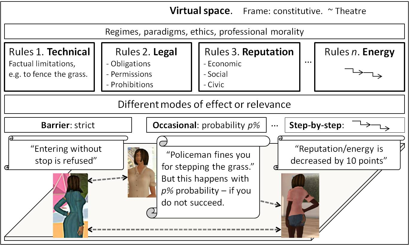 A conceptualization - the elements of a virtual world and principles of construction of a legal framework