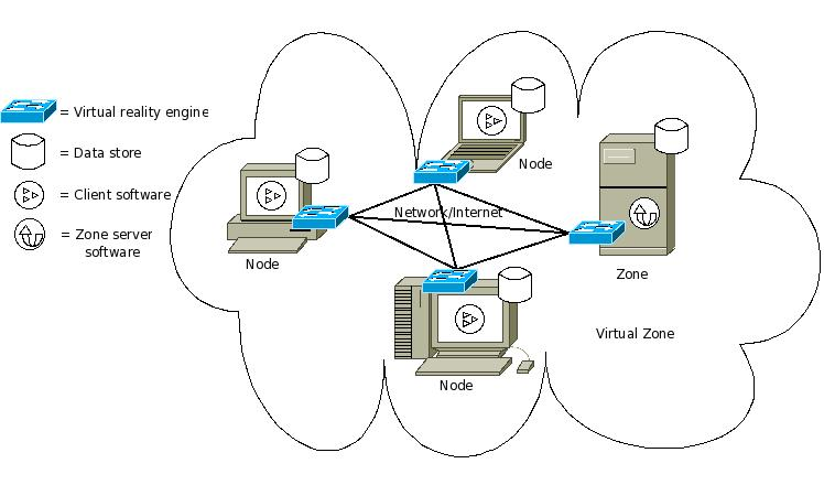 Peer-based connection model of a virtual zone
